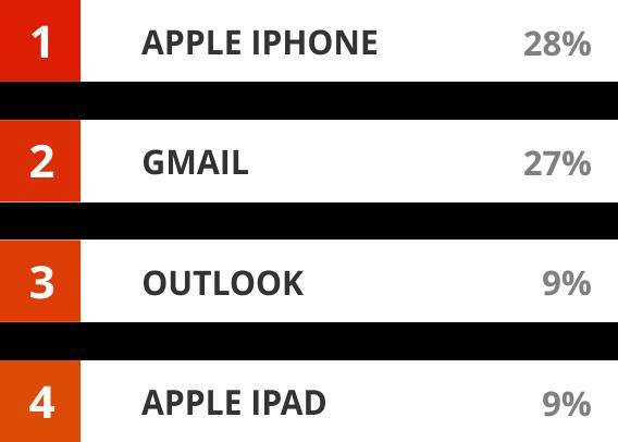 Newsletter Design Tabelle links