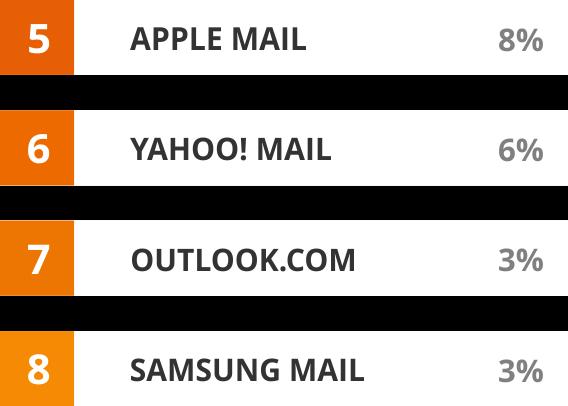 Newsletter Design Tabelle rechts